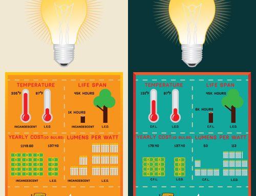 Choose: LED light bulbs vs traditional light bulbs