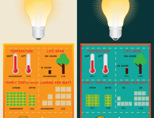 Choose: LED light bulbs vs traditional light bulbs