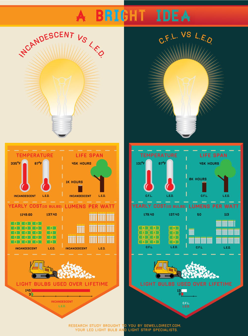LED vs Traditional light bulb